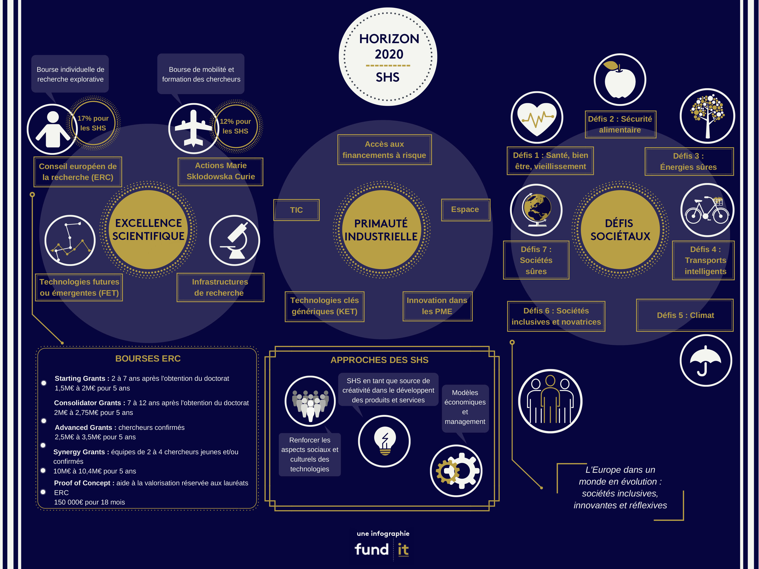 programme de financement de la recherche horizon 2020