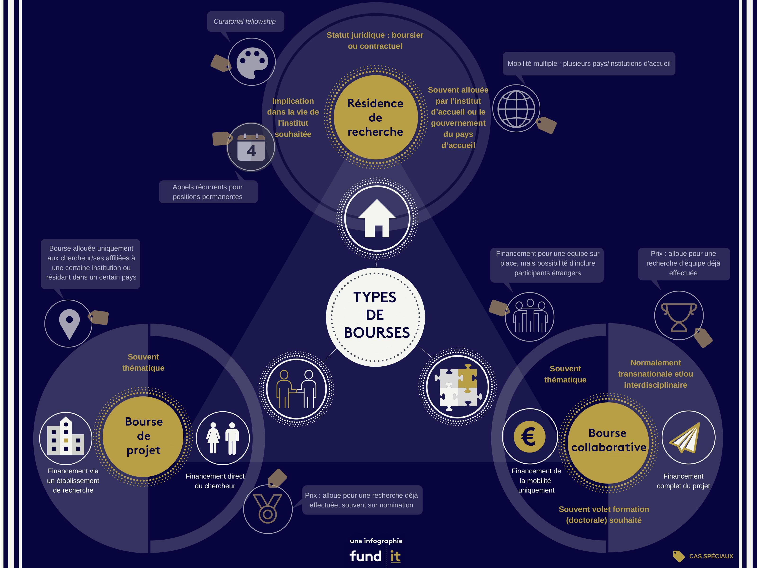 les différents types de bourse du financement de la recherche